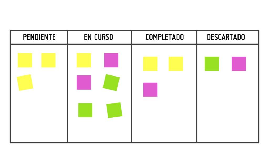 Método Trello para organizarse